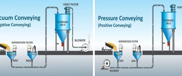 پنوماتیک کانوایر ، شوت ماسه ، مکنده غلات ، انتقال دهنده هوایی ، وکیوم کانوایر
